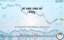 BT GRP. ORD 5P - Daily