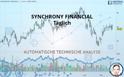 SYNCHRONY FINANCIAL - Täglich