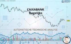 CAIXABANK - Dagelijks