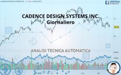CADENCE DESIGN SYSTEMS INC. - Giornaliero