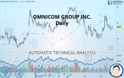 OMNICOM GROUP INC. - Daily