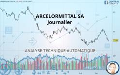 ARCELORMITTAL SA - Journalier
