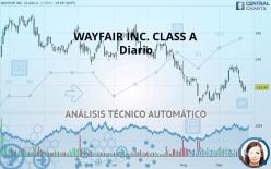 WAYFAIR INC. CLASS A - Diario