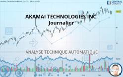 AKAMAI TECHNOLOGIES INC. - Journalier
