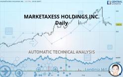 MARKETAXESS HOLDINGS INC. - Daily