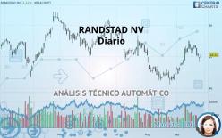 RANDSTAD NV - Diario