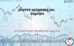 JUNIPER NETWORKS INC. - Dagelijks