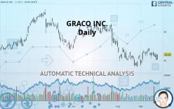 GRACO INC. - Daily