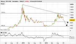 BITCOIN - BTC/USD - Journalier