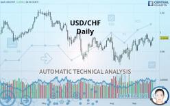 USD/CHF - Daily