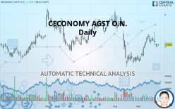 CECONOMY AGST O.N. - Daily