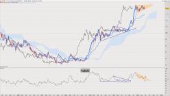 USD/JPY - Settimanale