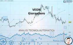 VEON - Giornaliero