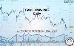 CARGURUS INC. - Daily