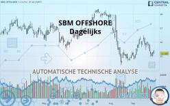SBM OFFSHORE - Dagelijks