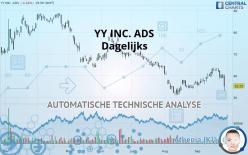JOYY INC. ADS - Dagelijks