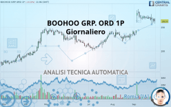 BOOHOO GRP. ORD 1P - Daily