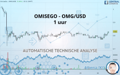 OMG NETWORK - OMG/USD - 1 uur