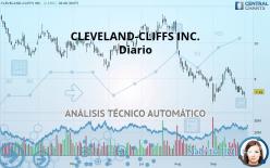 CLEVELAND-CLIFFS INC. - Diario
