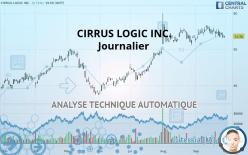 CIRRUS LOGIC INC. - Journalier