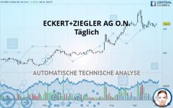 ECKERT+ZIEGLER AG O.N. - Täglich