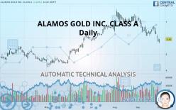 ALAMOS GOLD INC. CLASS A - Daily