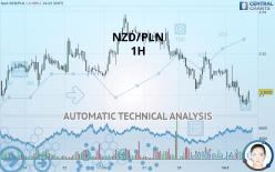 NZD/PLN - 1H