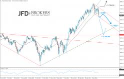 ESTOXX50 Price Eur Index - Täglich