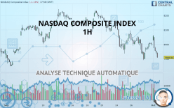 NASDAQ COMPOSITE INDEX - 1H