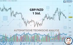 GBP/NZD - 1 Std.