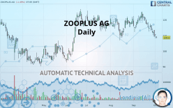 ZOOPLUS AG - Daily