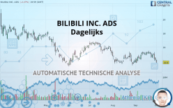BILIBILI INC. ADS - Dagelijks