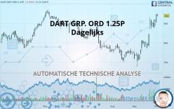 DART GRP. ORD 1.25P - Giornaliero