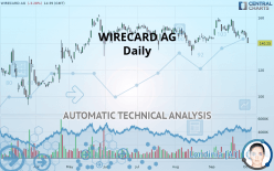 WIRECARD AG - Daily