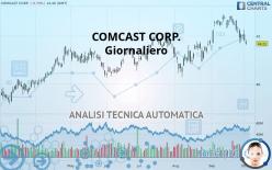 COMCAST CORP. - Giornaliero