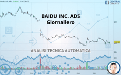 BAIDU INC. ADS - Giornaliero