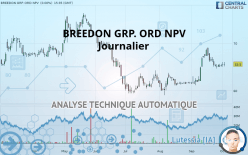 BREEDON GRP. ORD NPV - Daily