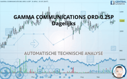 GAMMA COMMUNICATIONS ORD 0.25P - Daily