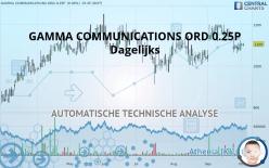 GAMMA COMMUNICATIONS ORD 0.25P - Dagelijks