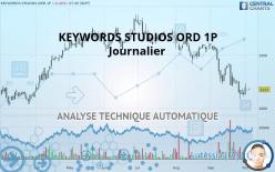 KEYWORDS STUDIOS ORD 1P - Daily