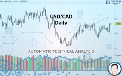 USD/CAD - Daily