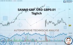 SANNE GRP. ORD GBP0.01 - Täglich
