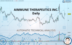 AIMMUNE THERAPEUTICS INC. - Daily