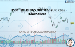 HSBC HOLDINGS ORD 0.50 (UK REG) - Giornaliero