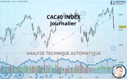 CAC40 INDEX - Diario