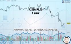USD/PLN - 1 uur