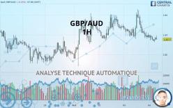 GBP/AUD - 1H