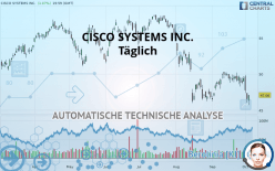 CISCO SYSTEMS INC. - Täglich