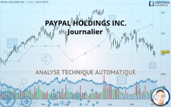 PAYPAL HOLDINGS INC. - Journalier