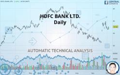 HDFC BANK LTD. - Daily